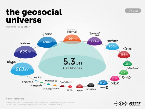 Trends GeoSocial Universe