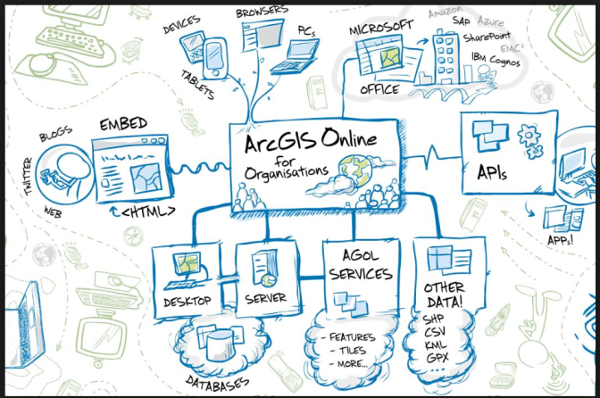 Online GIS- A new step forward through ArcGIS Online